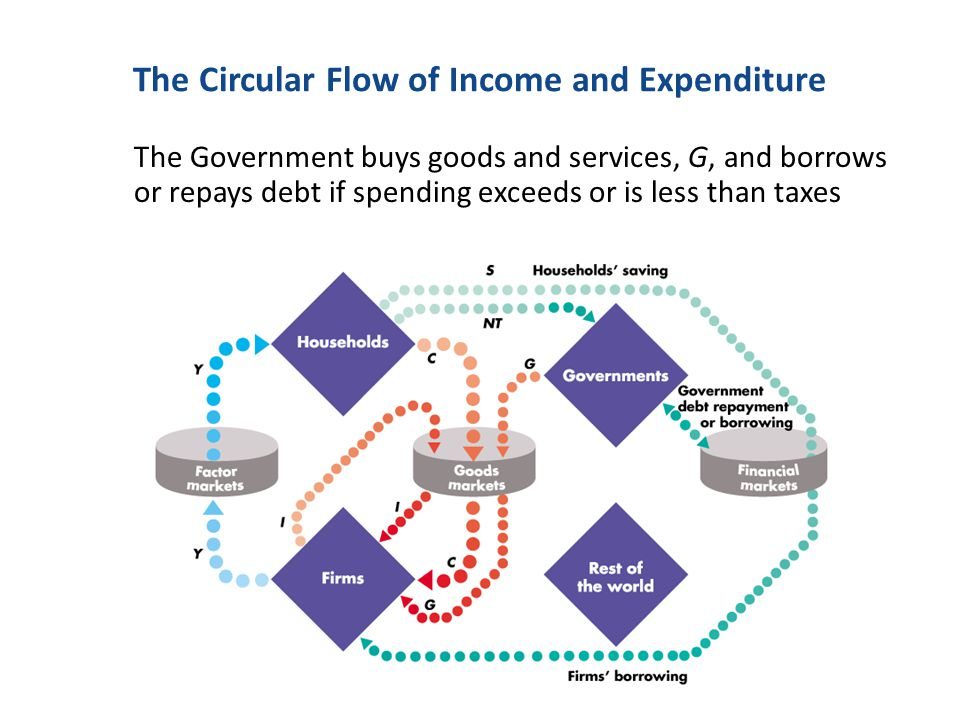 The Government buys goods and services, G, and borrows or repays debt if spending exceeds or is less than taxes