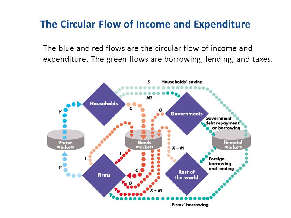 The Circular Flow of Income and Expenditure The blue and red flows are the circular flow of income and expenditure. The green flows are borrowing, len