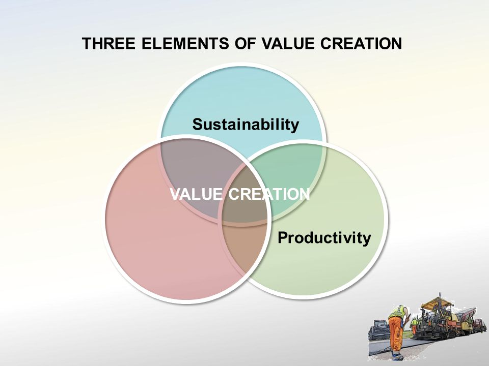 Sustainability VALUE CREATION Productivity THREE ELEMENTS OF VALUE CREATION