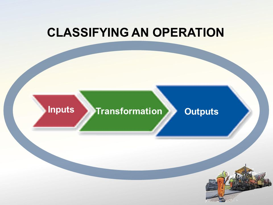 Inputs Outputs Transformation CLASSIFYING AN OPERATION