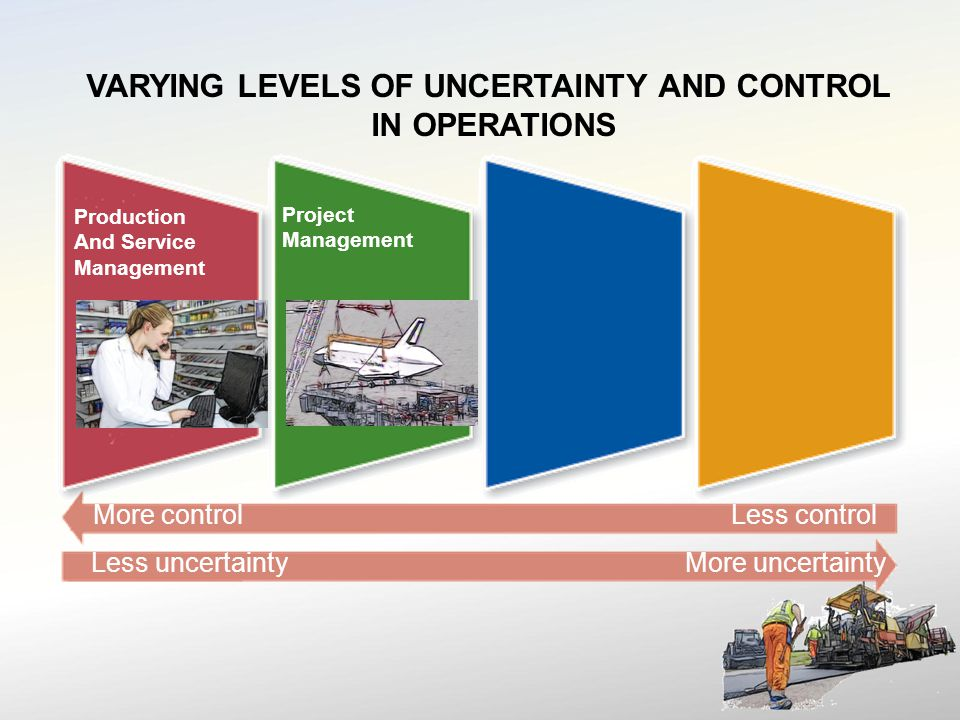 VARYING LEVELS OF UNCERTAINTY AND CONTROL IN OPERATIONS More controlLess control Less uncertaintyMore uncertainty Production And Service Management Project Management