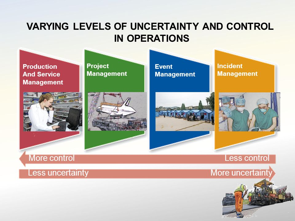 VARYING LEVELS OF UNCERTAINTY AND CONTROL IN OPERATIONS More controlLess control Less uncertaintyMore uncertainty Production And Service Management Project Management Event Management Incident Management