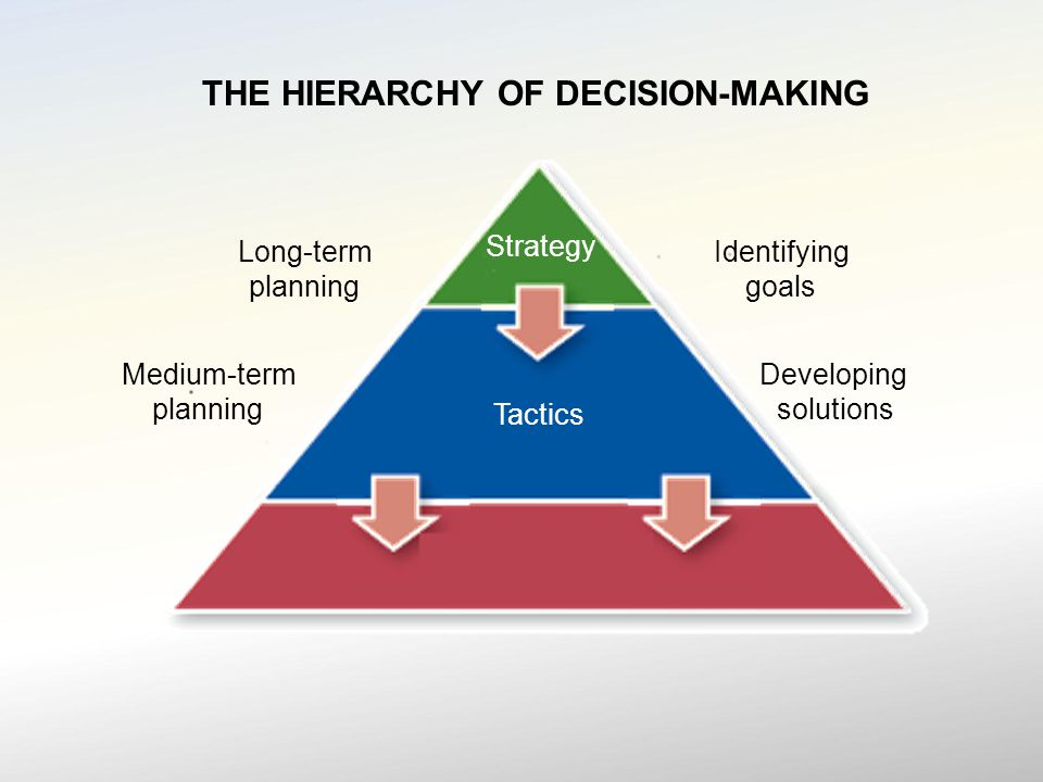 THE HIERARCHY OF DECISION-MAKING Strategy Tactics Long-term planning Medium-term planning Identifying goals Developing solutions