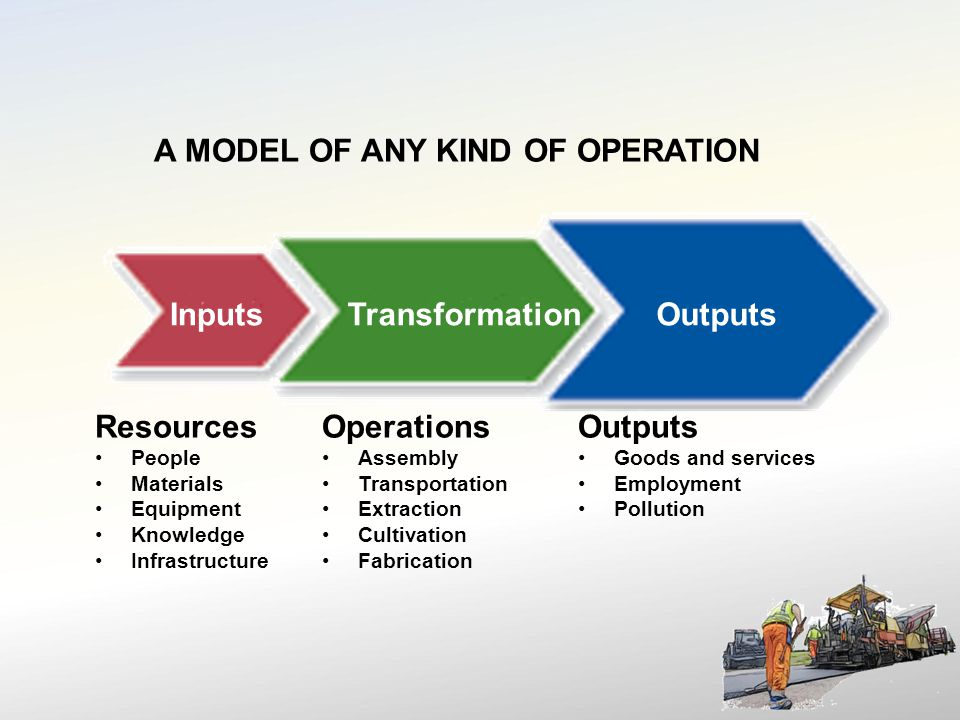 A MODEL OF ANY KIND OF OPERATION InputsTransformationOutputs Resources People Materials Equipment Knowledge Infrastructure Operations Assembly Transportation Extraction Cultivation Fabrication Outputs Goods and services Employment Pollution