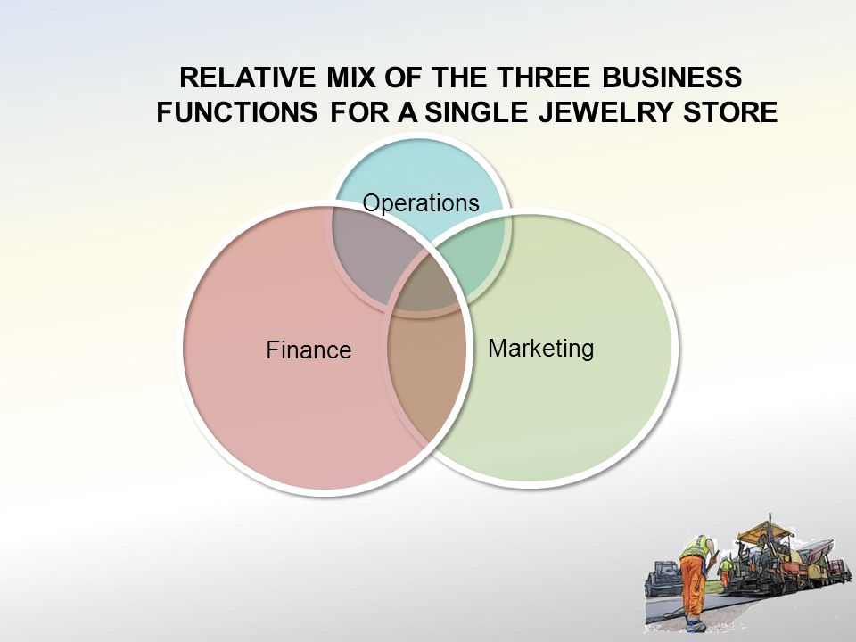 Operations RELATIVE MIX OF THE THREE BUSINESS FUNCTIONS FOR A SINGLE JEWELRY STORE Finance Marketing