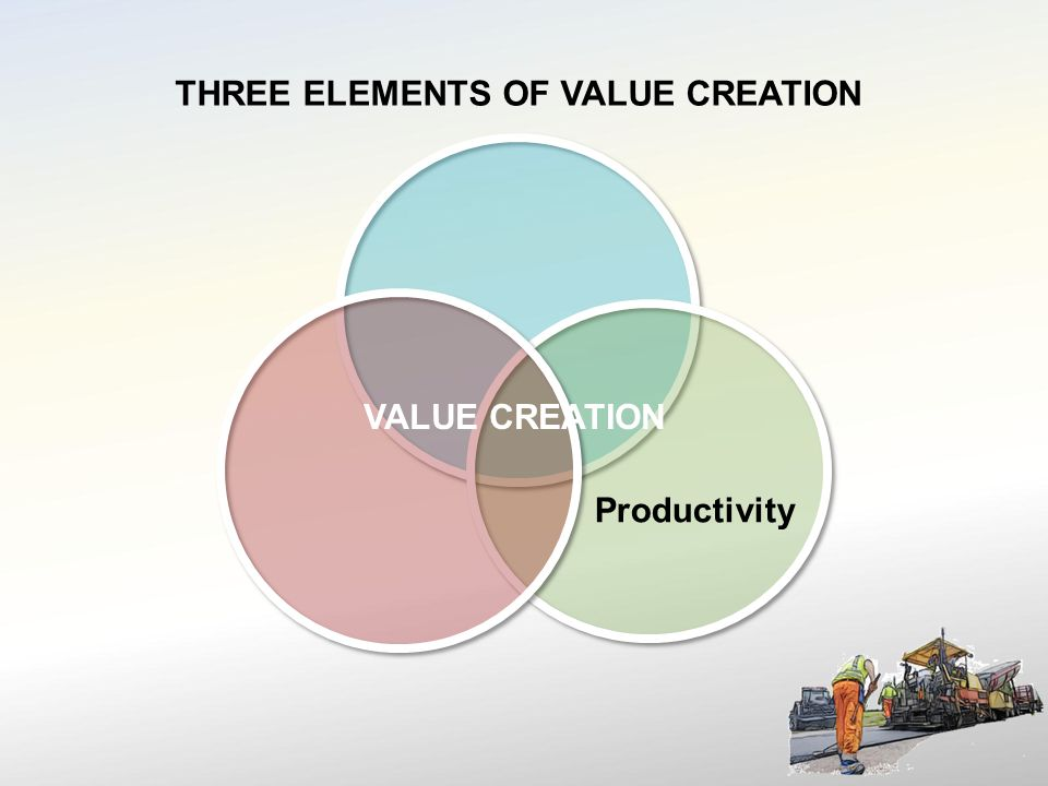 VALUE CREATION Productivity THREE ELEMENTS OF VALUE CREATION