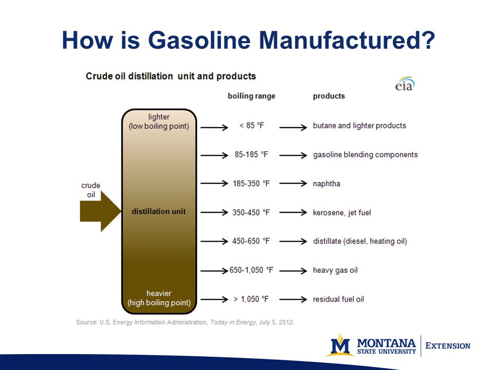 How is Gasoline Manufactured?