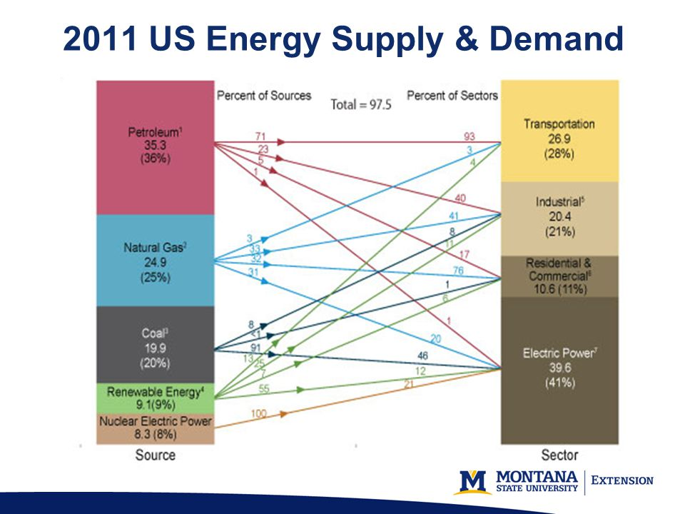 2011 US Energy Supply & Demand