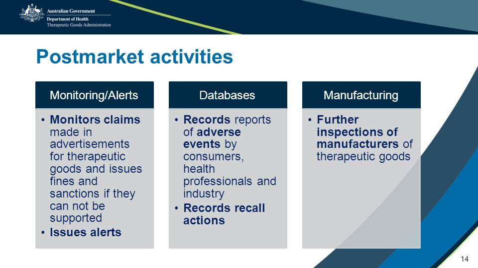 Postmarket activities Monitoring/Alerts Monitors claims made in advertisements for therapeutic goods and issues fines and sanctions if they can not be supported Issues alerts Databases Records reports of adverse events by consumers, health professionals and industry Records recall actions Manufacturing Further inspections of manufacturers of therapeutic goods 14