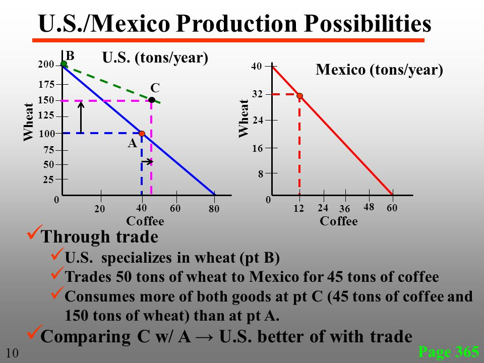 Through trade U.S. specializes in wheat (pt B) Trades 50 tons of wheat to Mexico for 45 tons of coffee Consumes more of both goods at pt C (45 tons of
