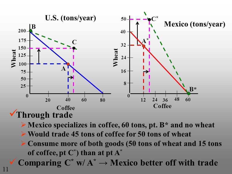 C B Through trade Mexico specializes in coffee, 60 tons, pt. B* and no wheat Would trade 45 tons of coffee for 50 tons of wheat Consume more of both g