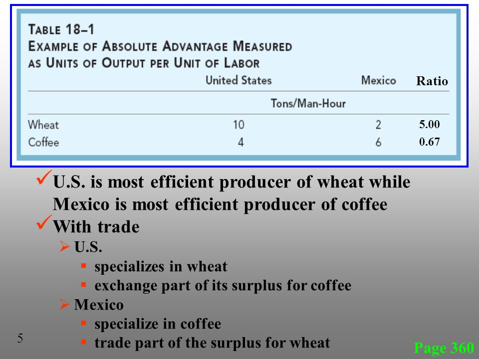 U.S. is most efficient producer of wheat while Mexico is most efficient producer of coffee With trade U.S. specializes in wheat exchange part of its s