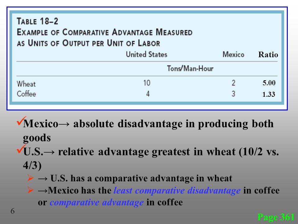 Mexico absolute disadvantage in producing both goods U.S. relative advantage greatest in wheat (10/2 vs. 4/3) U.S. has a comparative advantage in whea