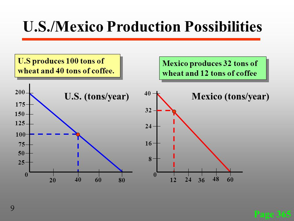 Page 365 U.S produces 100 tons of wheat and 40 tons of coffee. 9 25 100 125 75 175 50 200 150 20 40 60 80 U.S. (tons/year) 16 8 40 32 24 12 24 36 48 6