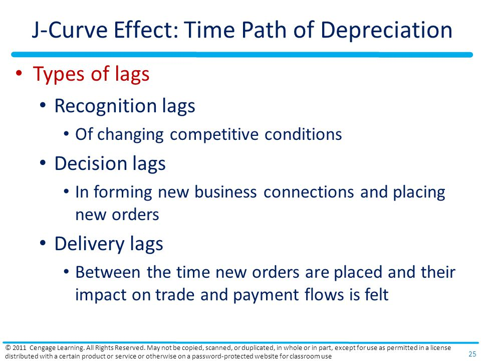 J-Curve Effect: Time Path of Depreciation Types of lags Recognition lags Of changing competitive conditions Decision lags In forming new business conn