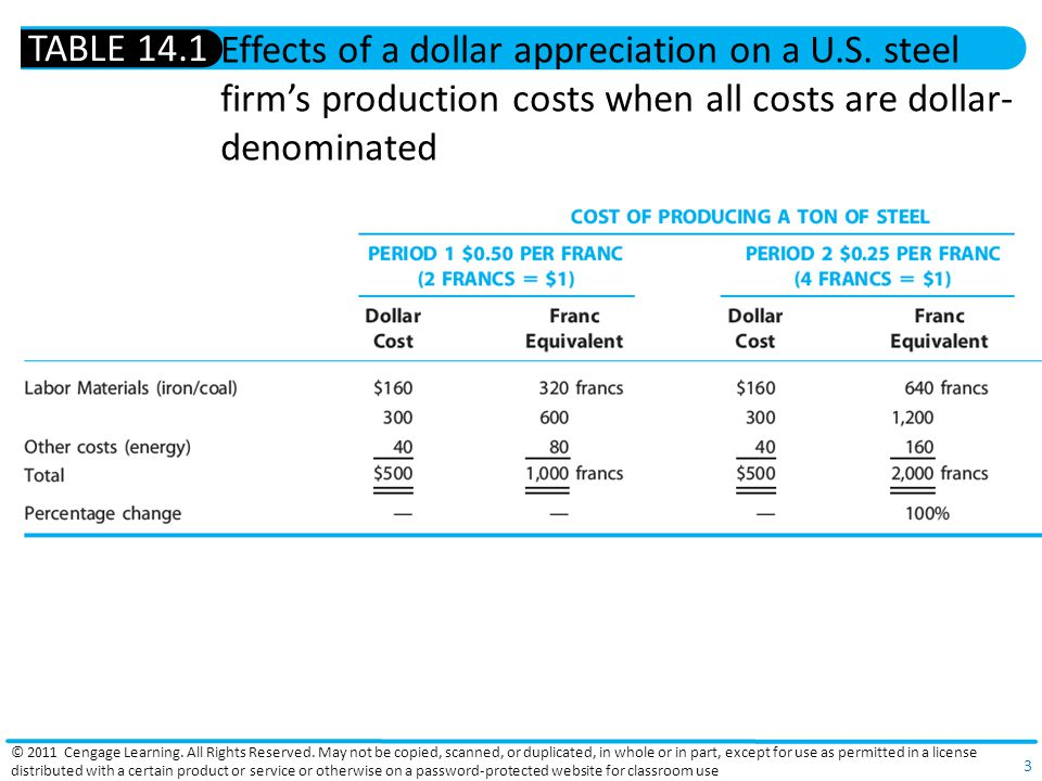 3 Effects of a dollar appreciation on a U.S. steel firms production costs when all costs are dollar- denominated TABLE 14.1