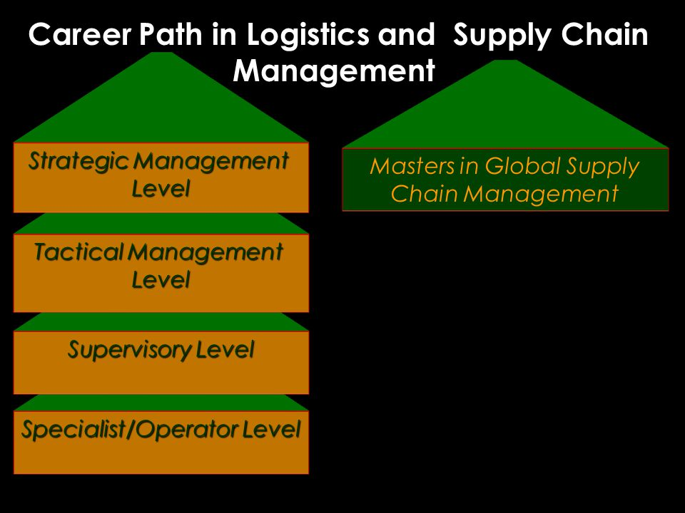 Career Path in Logistics and Supply Chain Management Career Path in Logistics and Supply Chain Management Specialist/Operator Level Supervisory Level Tactical Management Level Masters in Global Supply Chain Management Strategic Management Level