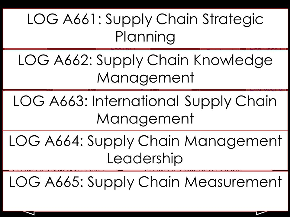 Supply chains are complex with multiple suppliers, warehouses, manufacturing facilities, distribution centers, and retailers… Supplier 1 warehous e Manufacturing Facility 1 (in China) End User 1 Supplier 3 Supplier 2 Supplier 4 Manufacturing Facility 2 (in Mexico) Manufacturing Facility 3 (in Ohio) Distributio n Center 1 Retailer 1 End User 2 End User 3 End User 4 End User 5 warehous e Distributio n Center 2 Distributio n Center 3 Retailer 2 Retailer 3 Retailer 4 FLOW OF RAW MATERIALSFLOW OF FINISHED GOODS $$$ FLOW OF FINANCES $$$ FLOW OF INFORMATION LOG A661: Supply Chain Strategic Planning LOG A662: Supply Chain Knowledge Management LOG A663: International Supply Chain Management LOG A664: Supply Chain Management Leadership LOG A665: Supply Chain Measurement