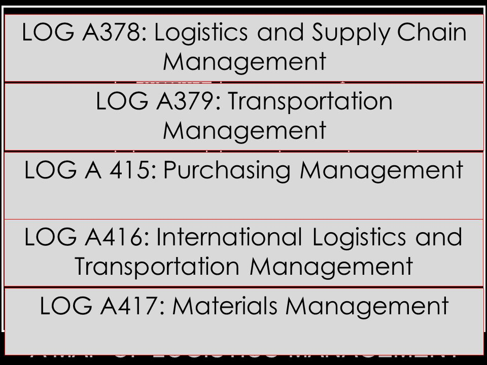 A MAP OF LOGISTICS MANAGEMENT PROCESSES LOGISTICS MANAGEMENT PURCHASIN G & SUPPLY MANAGEME NT -BUYING -MARKET RESEARCH MATERIALS MANAGEM ENT -MANUFACTURING SUPPORT INTERNAL WAREHOUS E MANAGEME NT -MATERIALS HANDLING -INVENTORY MANAGEMENT FINISHED GOODS WAREHOUS E MANAGEME NT -PICKING -PACKAGING -ORDER PROCESSING PHYSICAL DISTRIBUTIO N MANAGEMEN T TRANSPORTA TION EXTERNAL DISTRIBUTI ON CENTER MANAGEME NT INBOUND PROCESSES INTERNAL PROCESSES OUTBOUND PROCESSES THE PHYSICAL FLOW OF GOODS THE PHYSICAL FLOW OF GOODS THE PHYSICAL FLOW OF GOODS FINISHED GOODS ISSUANCE CUSTOME RS MANUFACTU RING PROCESS SUPPORT RAW MATERIALS & INPUTS INTO PRODUCTION SUPPLIER S The Associated Flow of Information The Associated Flow of Information The Associated Flow of Information Flow of Finances Flow of Finances Flow of Finances Flow of Finances LOG A378: Logistics and Supply Chain Management LOG A379: Transportation Management LOG A 415: Purchasing Management LOG A416: International Logistics and Transportation Management LOG A417: Materials Management