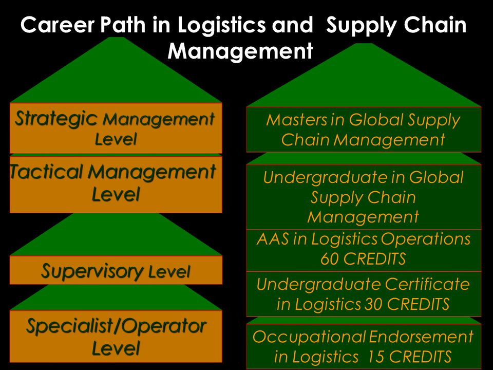 Occupational Endorsement in Logistics 15 CREDITS Undergraduate Certificate in Logistics 30 CREDITS AAS in Logistics Operations 60 CREDITS Career Path in Logistics and Supply Chain Management Career Path in Logistics and Supply Chain Management Specialist/Operator Level Supervisory Level Tactical Management Level Strategic Management Level Undergraduate in Global Supply Chain Management Masters in Global Supply Chain Management