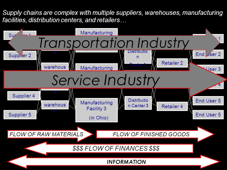 Supply chains are complex with multiple suppliers, warehouses, manufacturing facilities, distribution centers, and retailers… Supplier 1 warehous e Manufacturing Facility 1 (in China) End User 1 Supplier 3 Supplier 2 Supplier 4 Supplier 5 Manufacturing Facility 2 (in Mexico) Manufacturing Facility 3 (in Ohio) Distributio n Center 1 Retailer 1 End User 2 End User 3 End User 4 End User 5 warehous e Distributio n Center 2 Distributio n Center 3 Retailer 2 Retailer 3 Retailer 4 FLOW OF RAW MATERIALSFLOW OF FINISHED GOODS $$$ FLOW OF FINANCES $$$ FLOW OF INFORMATION Service Industry Transportation Industry