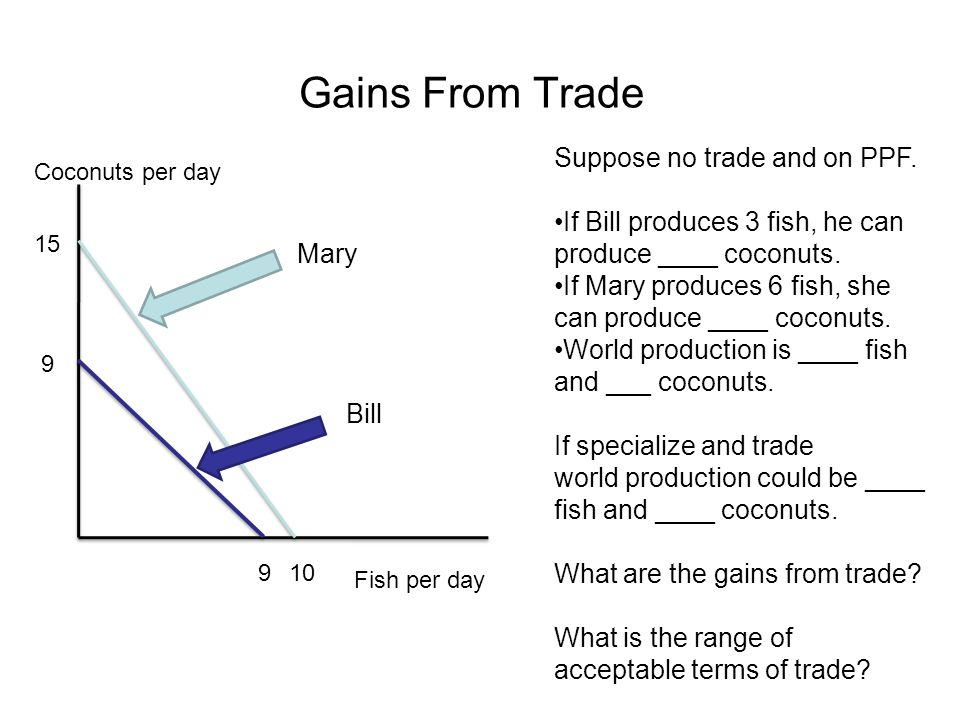 Gains From Trade Coconuts per day Fish per day Mary Bill 9 9 15 10 Suppose no trade and on PPF.