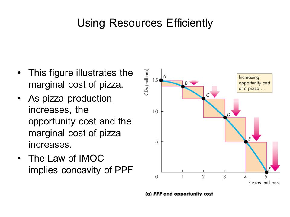 Using Resources Efficiently This figure illustrates the marginal cost of pizza.