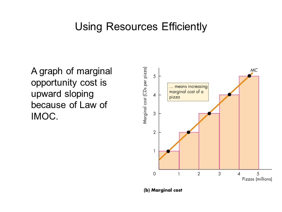 Using Resources Efficiently A graph of marginal opportunity cost is upward sloping because of Law of IMOC.