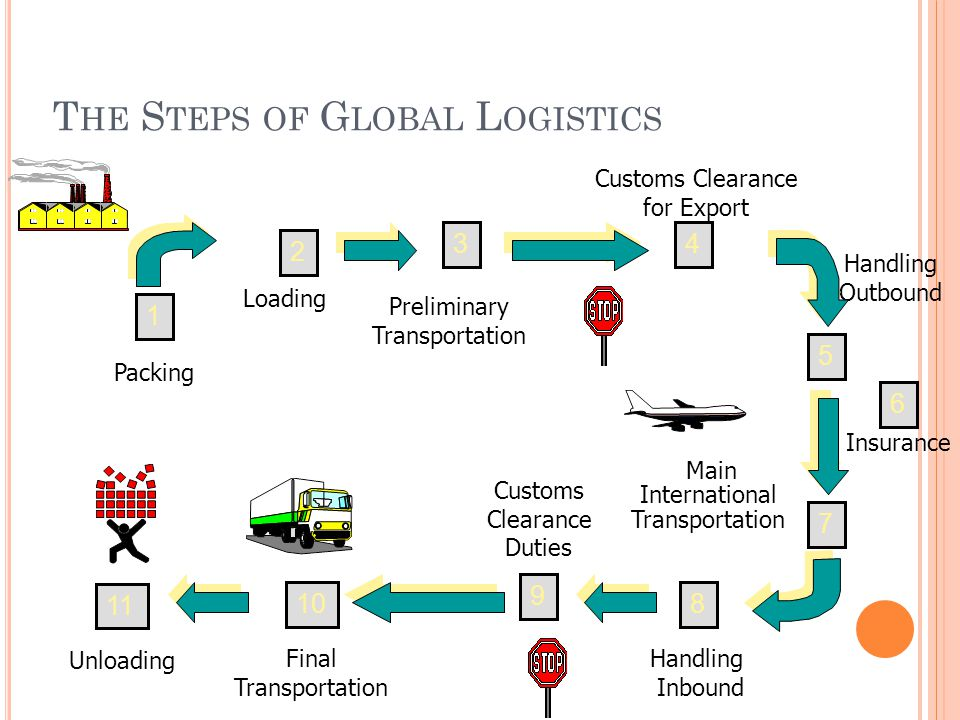 T HE S TEPS OF G LOBAL L OGISTICS Main International Transportation 4 Handling Inbound Customs Clearance Duties Final Transportation Unloading Packing