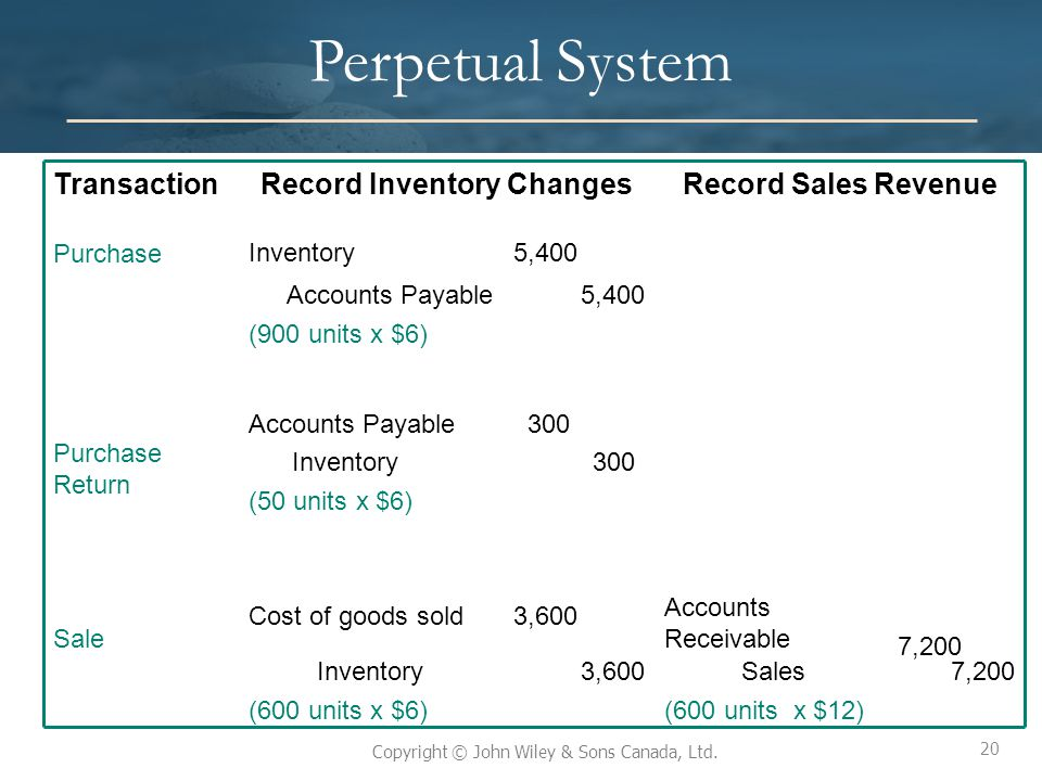 20 Copyright © John Wiley & Sons Canada, Ltd. Perpetual System 7,200 Sales (600 units x $12) 7,200 3,600Inventory (600 units x $6) 300 3,600 Accounts