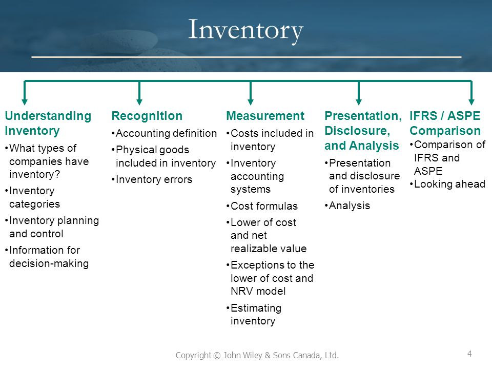 4 Copyright © John Wiley & Sons Canada, Ltd. Inventory Understanding Inventory What types of companies have inventory? Inventory categories Inventory