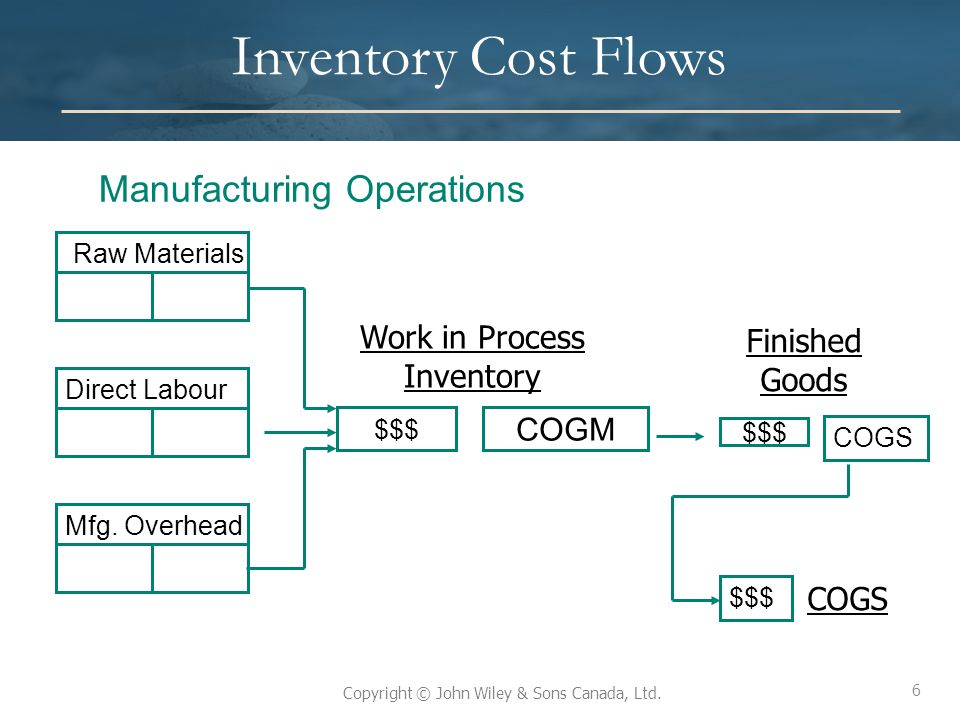 6 Copyright © John Wiley & Sons Canada, Ltd. Inventory Cost Flows Manufacturing Operations $$$ COGM $$$ Raw Materials Direct Labour Mfg. Overhead COGS