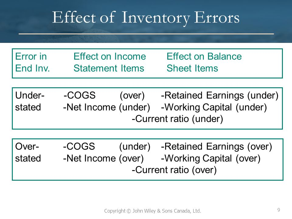 9 Copyright © John Wiley & Sons Canada, Ltd. Effect of Inventory Errors Error inEffect on Income Effect on Balance End Inv.Statement Items Sheet Items
