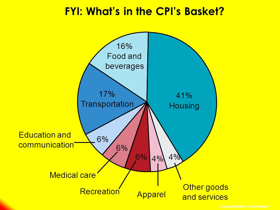 FYI: Whats in the CPIs Basket.