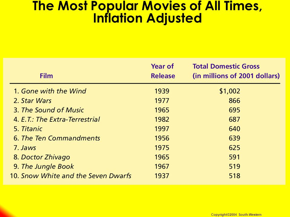 The Most Popular Movies of All Times, Inflation Adjusted Copyright©2004 South-Western