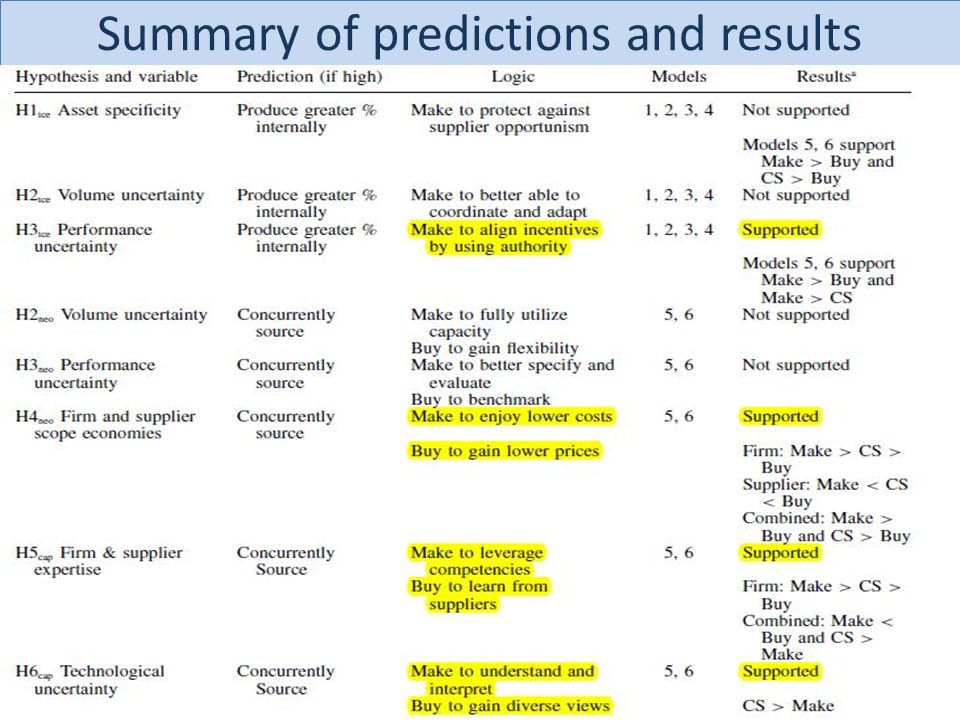 Summary of predictions and results
