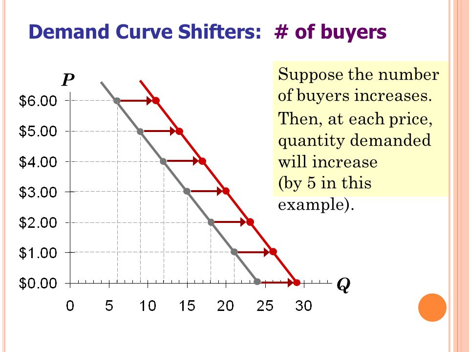 D EMAND C URVE S HIFTERS : # OF BUYERS An increase in the number of buyers causes an increase in quantity demanded at each price, which shifts the demand curve to the right.