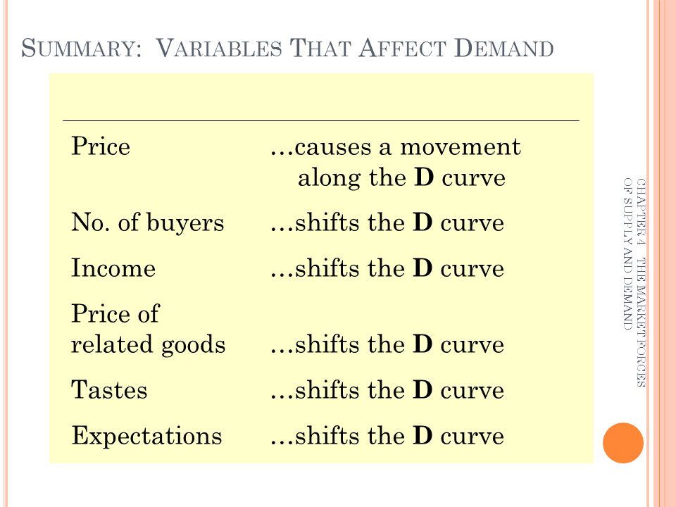 D EMAND C URVE S HIFTERS : EXPECTATIONS Expectations affect consumers buying decisions.