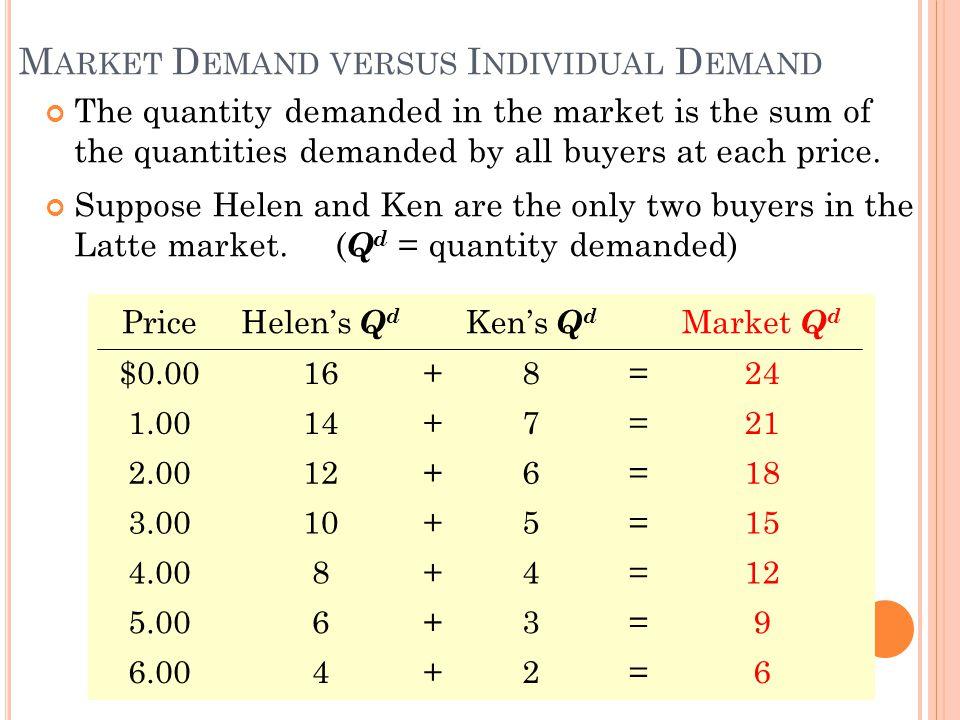 Price of Lattes Quantit y of Lattes H ELEN S D EMAND S CHEDULE & C URVE Price of lattes Quantity of lattes demanded $0.0016 1.0014 2.0012 3.0010 4.008 5.006 6.004