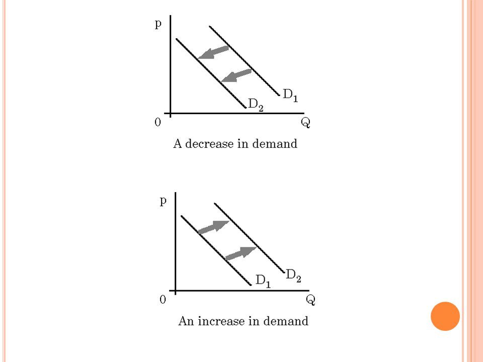 D EMAND C URVE S HIFTERS The demand curve shows how price affects quantity demanded, other things being equal.