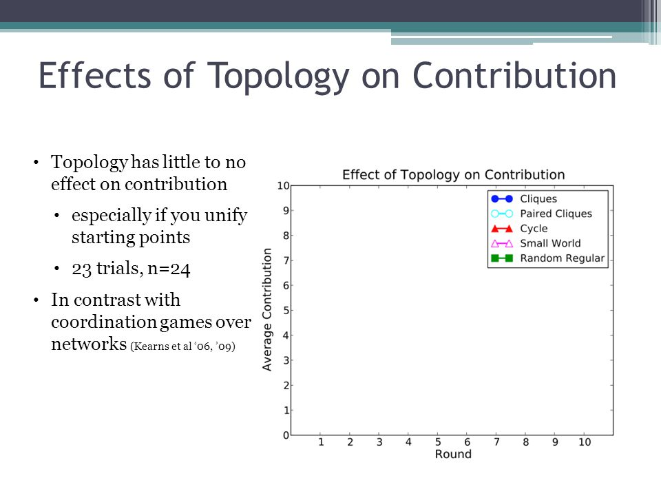 Enhancing Contribution Surveys: Ledyard 95, Camerer & Fehr 06 Punishment: pay to deduct point from others Ostrom et al 92, Fehr & Gachter 00 02,...