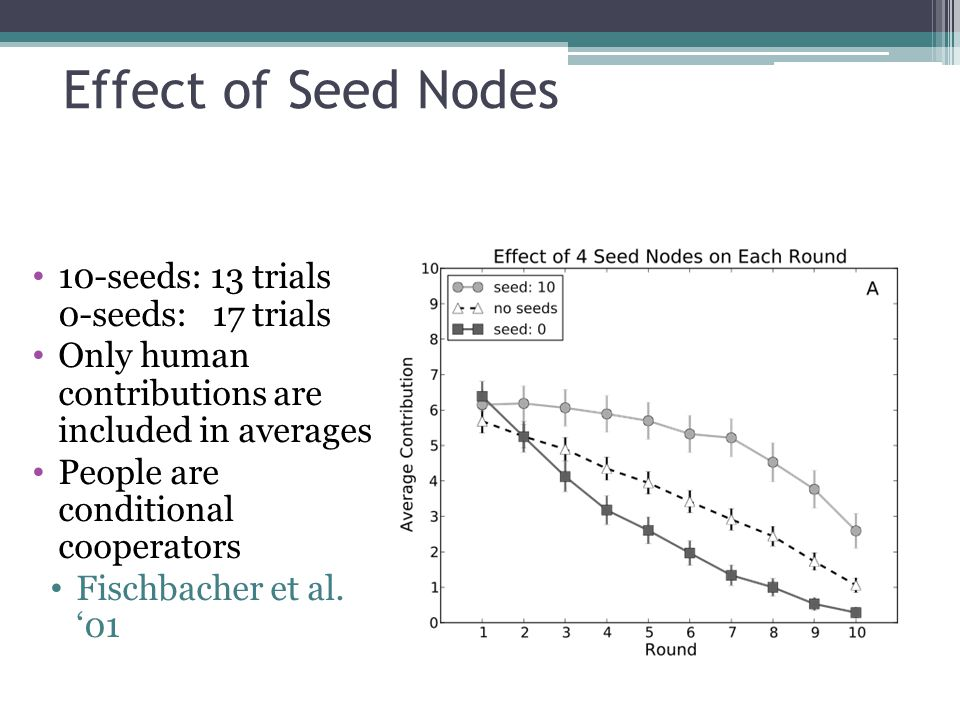 Effect of Seeds on Overall Contribution Effect of seed players is not consistently bigger in networks with higher clustering.