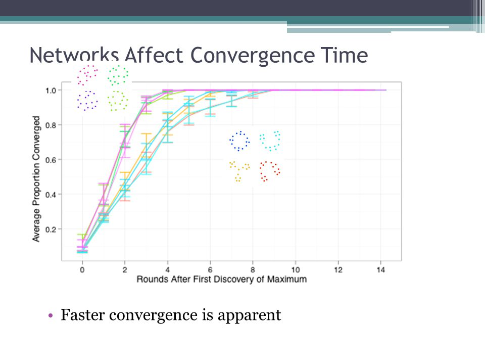 Individual Performance Is Combination of Individual Position and Collective Performance Greatest Average BetweennessGreatest Maximum BetweennessGreatest Maximum Closeness Individuals in centralized networks perform well, relative to their peers All individuals in centralized networks perform poorly relative to individuals in decentralized networks