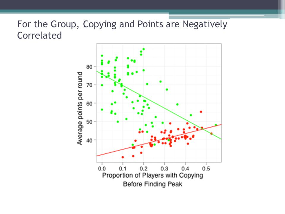 For the Group, Copying and Points are Negatively Correlated