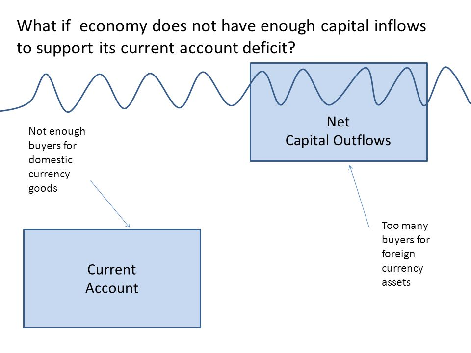 Current Account What if economy does not have enough capital inflows to support its current account deficit? Net Capital Outflows Too many buyers for