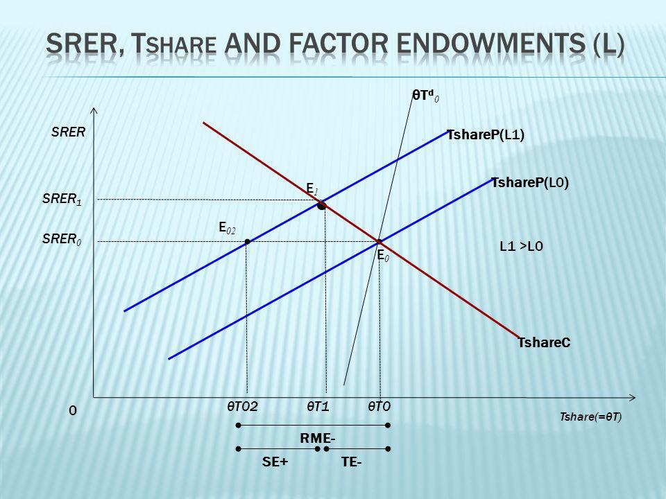 0 SRER θT02 SRER 0 TshareP(L1) E 02 E0E0 θT0θT1 SRER 1 RME- θT d 0 E1E1 TshareP(L0) L1 >L0 SE+TE- TshareC Tshare(=θT)
