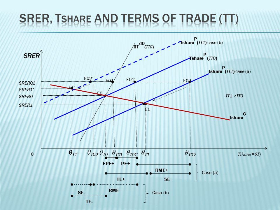 0 E01 Tshare(=θT) SRER θ T0 SRER0 Tshare P (TT0) EPE+ E0E0 E02 θ T01 θ T02 θ T01 SRER01 E1E1 Tshare P (TT1) case (a) TT1 >TT0 RME+ SE-TE+ E01 PE+ θ T1 SRER1 Tshare C θT d0 (TT 0 ) E02 E1E1 θ T02 θ T1 RME- SE- TE- Tshare P (TT1) case (b) Case (a) Case (b) SRER1