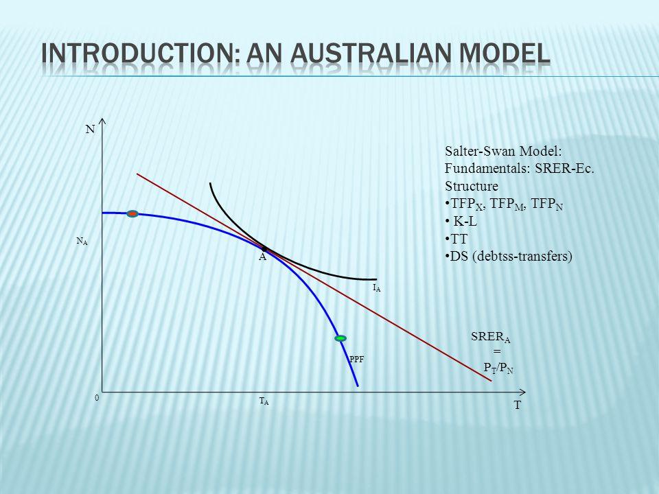 T N A IAIA 0 SRER A = P T /P N PPF TATA NANA Salter-Swan Model: Fundamentals: SRER-Ec.