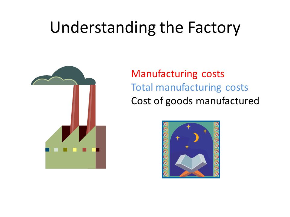 Understanding the Factory Manufacturing costs Total manufacturing costs Cost of goods manufactured