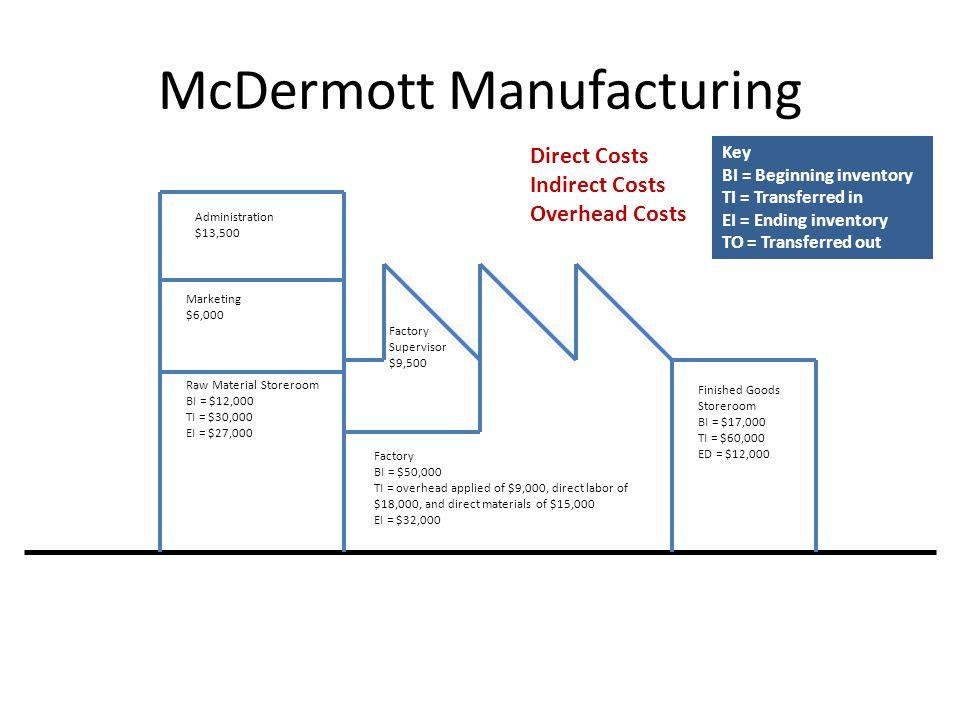 McDermott Manufacturing Administration $13,500 Marketing $6,000 Raw Material Storeroom BI = $12,000 TI = $30,000 EI = $27,000 Factory BI = $50,000 TI = overhead applied of $9,000, direct labor of $18,000, and direct materials of $15,000 EI = $32,000 Factory Supervisor $9,500 Direct Costs Indirect Costs Overhead Costs Finished Goods Storeroom BI = $17,000 TI = $60,000 ED = $12,000 Key BI = Beginning inventory TI = Transferred in EI = Ending inventory TO = Transferred out